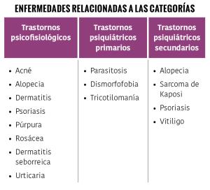 Enfermedades relacionadas a las categorías